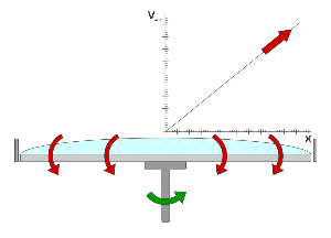 Surface velocity gradients during spin etching