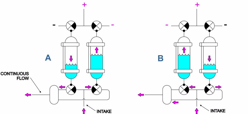 Aeris Continuos Flow configuration